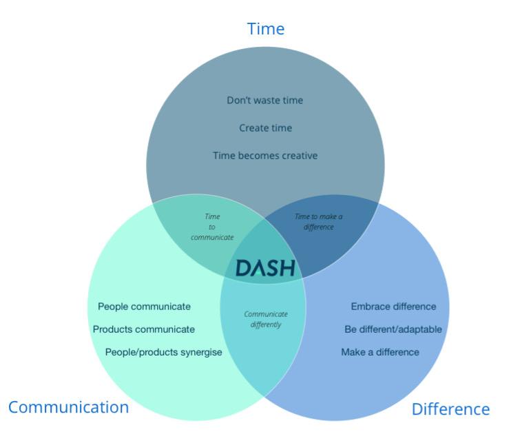 DASH Business Values